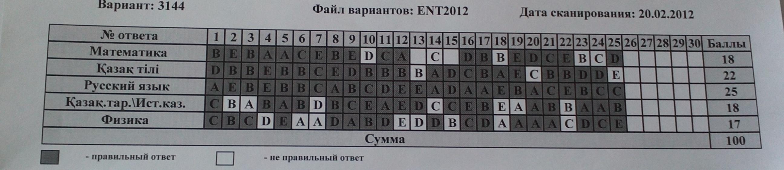 ответы на билеты по биологии 2011-2012