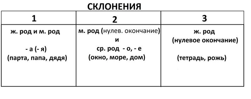 Шпаргалка по казахскому языку